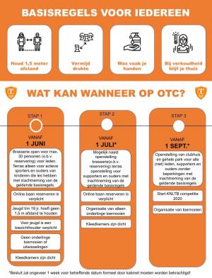 OTC Stappenplan 1 juni 2020